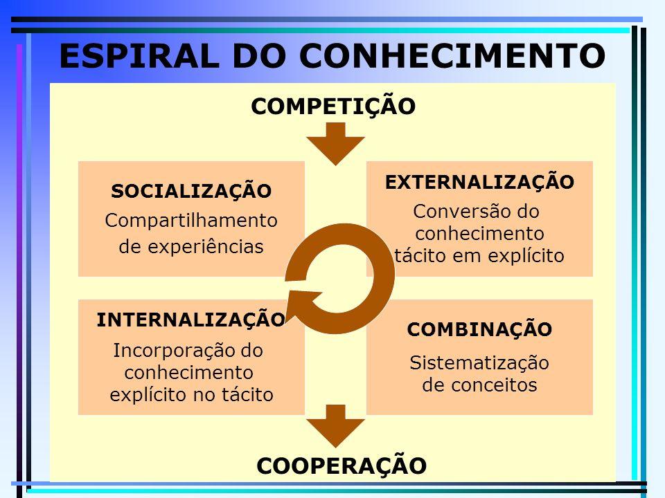 ESPIRAL DO CONHECIMENTO COMPETIÇÃO COOPERAÇÃO SOCIALIZAÇÃO Compartilhamento de experiências EXTERNALIZAÇÃO Conversão do conhecimento tácito em explícito INTERNALIZAÇÃO Incorporação do conhecimento explícito no tácito COMBINAÇÃO Sistematização de conceitos