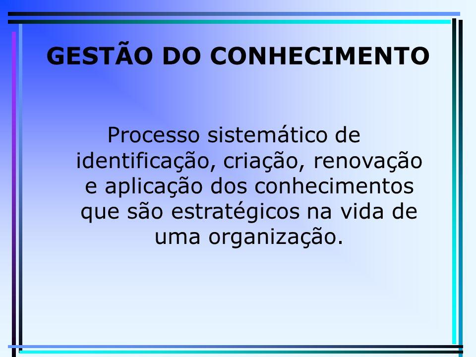GESTÃO DO CONHECIMENTO Processo sistemático de identificação, criação, renovação e aplicação dos conhecimentos que são estratégicos na vida de uma org