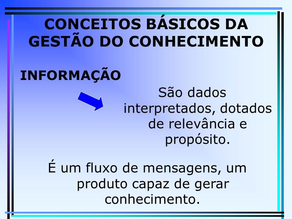 CONCEITOS BÁSICOS DA GESTÃO DO CONHECIMENTO INFORMAÇÃO São dados interpretados, dotados de relevância e propósito.