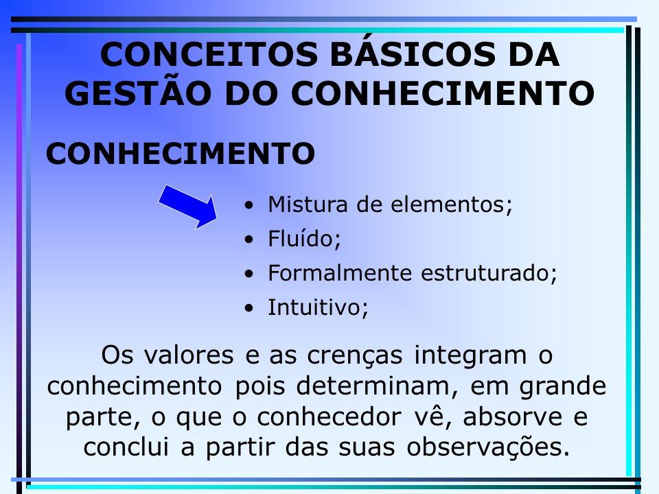CONCEITOS BÁSICOS DA GESTÃO DO CONHECIMENTO CONHECIMENTO Mistura de elementos; Fluído; Formalmente estruturado; Intuitivo; Os valores e as crenças int