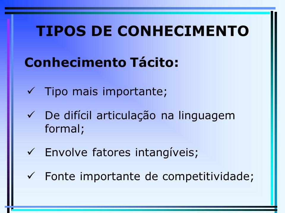 Tipo mais importante; De difícil articulação na linguagem formal; Envolve fatores intangíveis; Fonte importante de competitividade; TIPOS DE CONHECIMENTO Conhecimento Tácito: