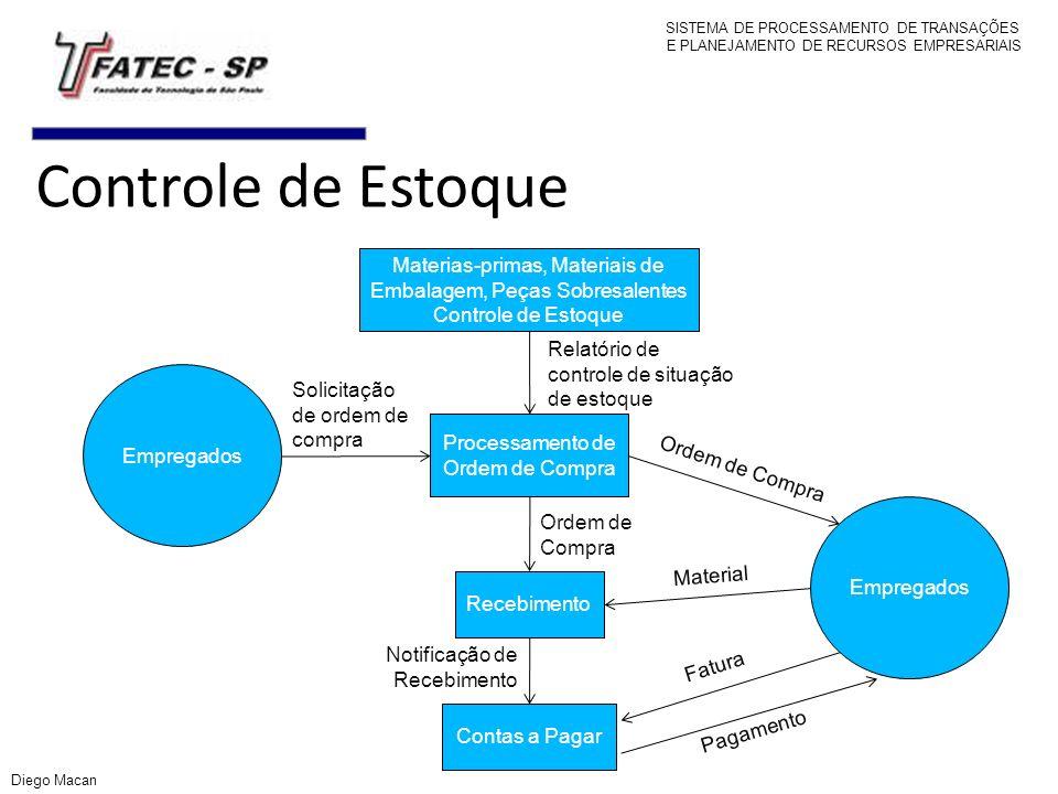 Controle de Estoque Materias-primas, Materiais de Embalagem, Peças Sobresalentes Controle de Estoque Recebimento Processamento de Ordem de Compra Cont
