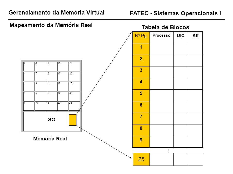 Gerenciamento da Memória Virtual FATEC - Sistemas Operacionais I Mapeamento da Memória Real SO Memória Real 1 2 3 4 5 6 7 8 9 10 11 12 13 14 15 16 17