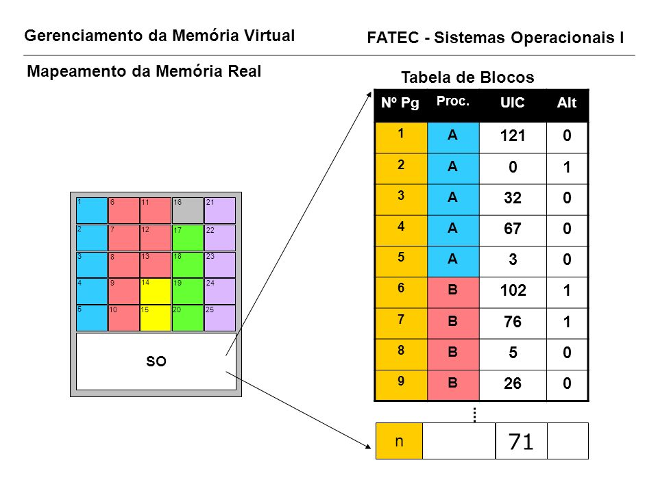 Gerenciamento da Memória Virtual FATEC - Sistemas Operacionais I Mapeamento da Memória Real Tabela de Blocos Nº Pg Proc. UICAlt 1 A 1210 2 A 01 3 A 32