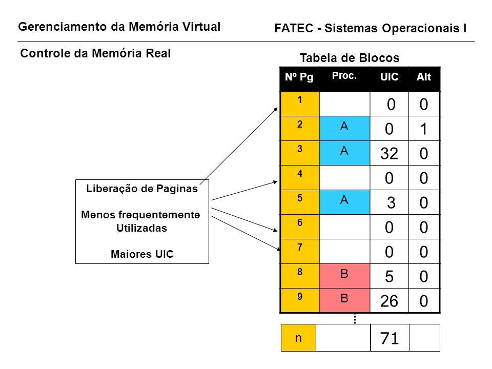 Gerenciamento da Memória Virtual FATEC - Sistemas Operacionais I Controle da Memória Real Tabela de Blocos Nº Pg Proc. UICAlt 1 00 2 A 01 3 A 320 4 00