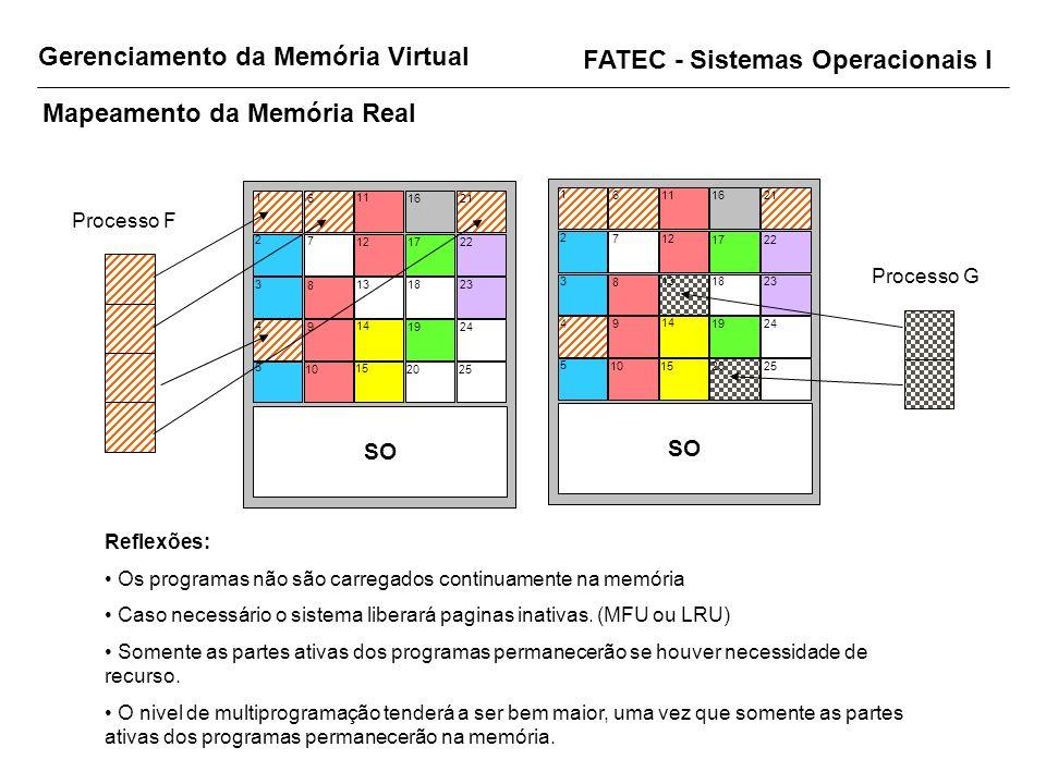 Gerenciamento da Memória Virtual FATEC - Sistemas Operacionais I Mapeamento da Memória Real Processo F Processo G SO 1 2 3 4 5 6 7 8 9 10 11 12 13 14