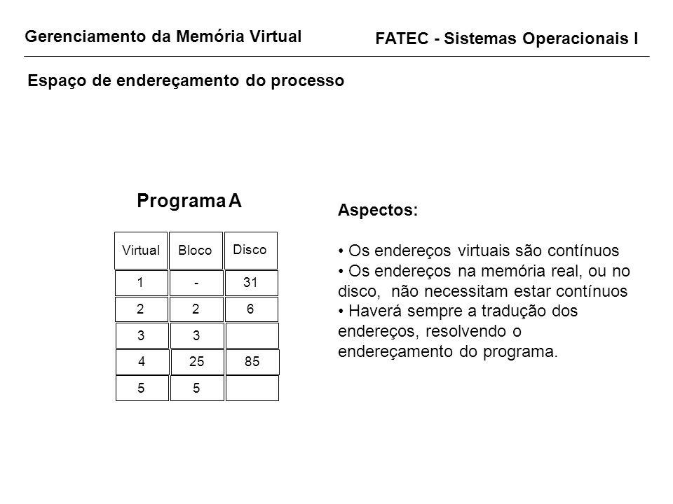 Gerenciamento da Memória Virtual FATEC - Sistemas Operacionais I Espaço de endereçamento do processo Virtual Bloco Disco 1-31 226 33 42585 55 Programa