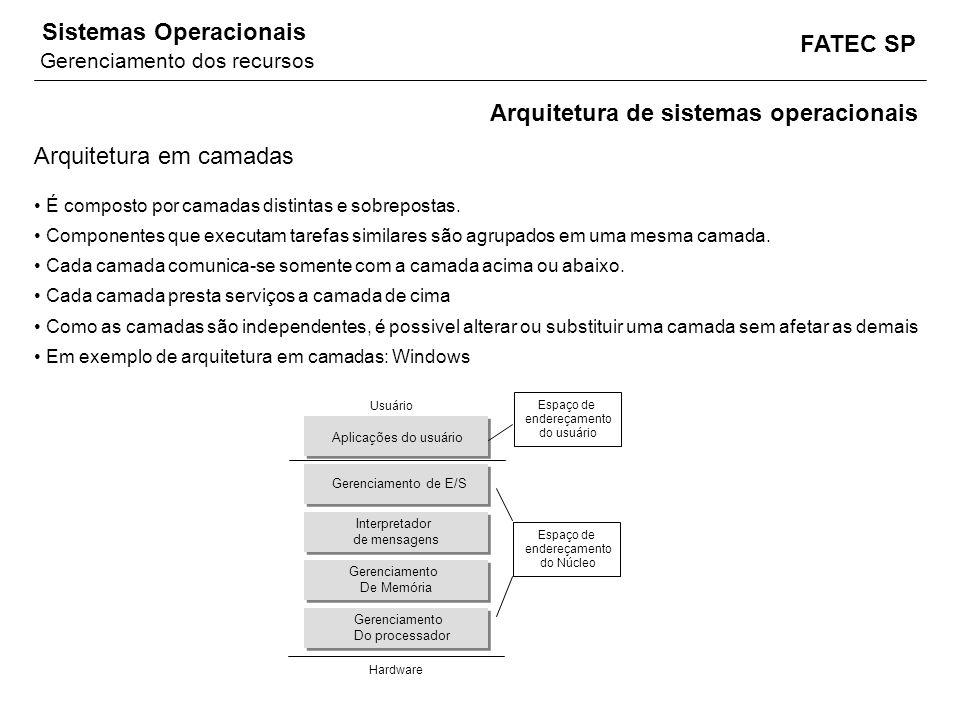 FATEC SP Sistemas Operacionais É composto por camadas distintas e sobrepostas. Componentes que executam tarefas similares são agrupados em uma mesma c