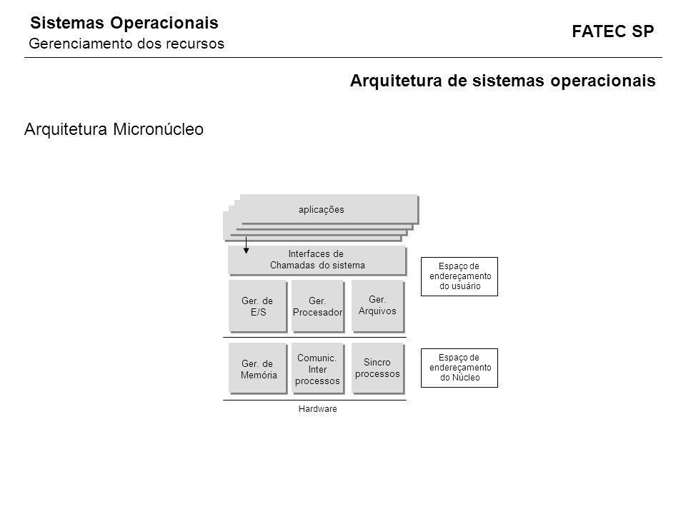 FATEC SP Sistemas Operacionais Arquitetura de sistemas operacionais Arquitetura Micronúcleo Ger. de Memória Hardware Espaço de endereçamento do Núcleo