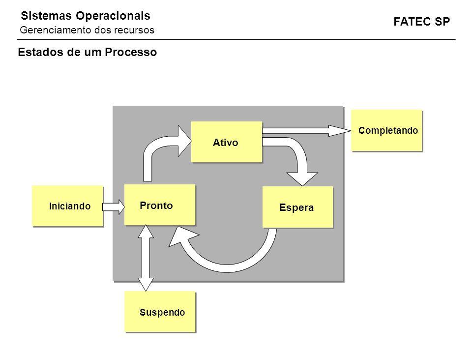 FATEC SP Sistemas Operacionais Estados de um Processo Ativo Pronto Espera Iniciando Completando Suspendo Gerenciamento dos recursos