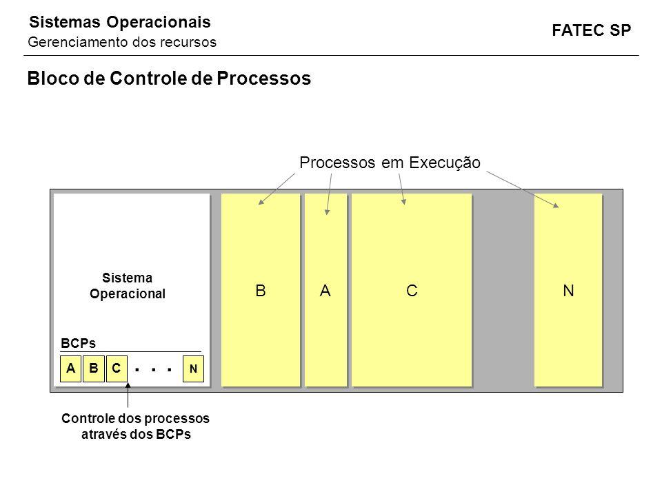 FATEC SP Sistemas Operacionais Bloco de Controle de Processos ABC N... Sistema Operacional BCPs B B A A C C N N Processos em Execução Controle dos pro