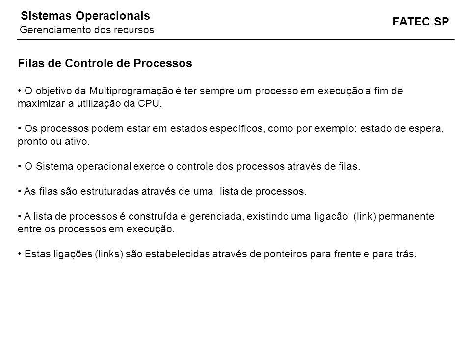 FATEC SP Sistemas Operacionais Filas de Controle de Processos O objetivo da Multiprogramação é ter sempre um processo em execução a fim de maximizar a