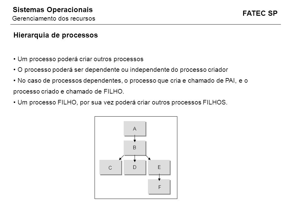 FATEC SP Sistemas Operacionais Hierarquia de processos Um processo poderá criar outros processos O processo poderá ser dependente ou independente do p