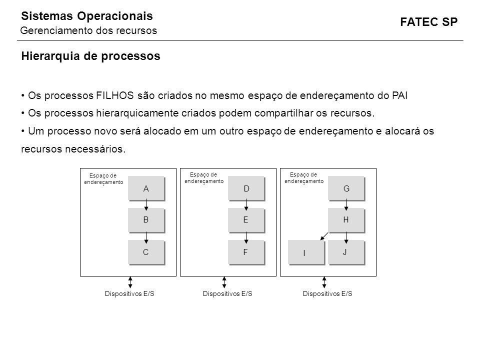 FATEC SP Sistemas Operacionais Hierarquia de processos Os processos FILHOS são criados no mesmo espaço de endereçamento do PAI Os processos hierarquic