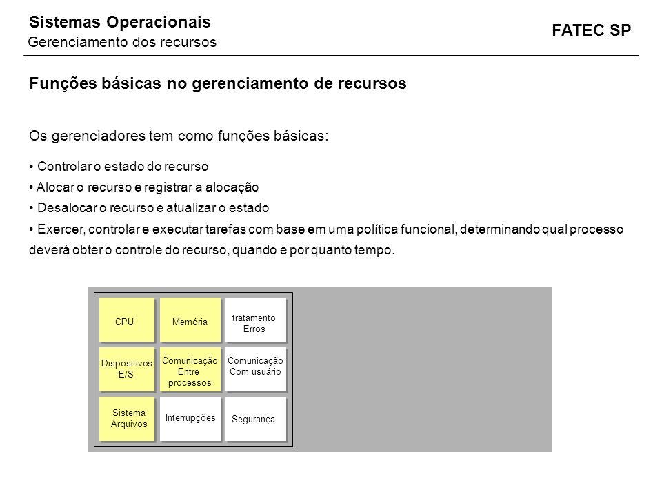 FATEC SP Sistemas Operacionais Funções básicas no gerenciamento de recursos Os gerenciadores tem como funções básicas: Controlar o estado do recurso A