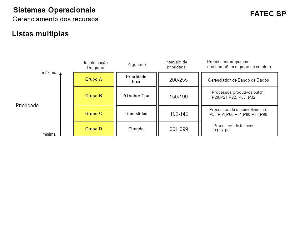 FATEC SP Sistemas Operacionais Listas multiplas Prioridade Fixa I/O sobre Cpu Time slided Ciranda Intervalo de prioridade Grupo A Grupo B Grupo C Grup