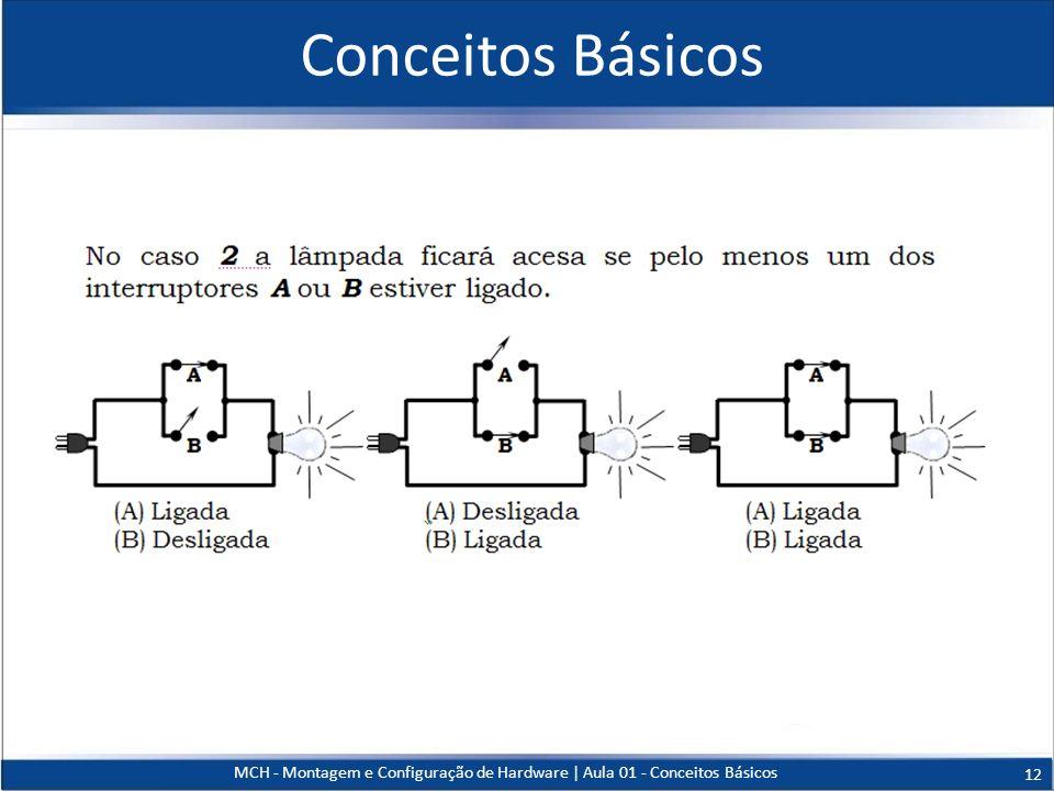 Conceitos Básicos MCH - Montagem e Configuração de Hardware   Aula 01 - Conceitos Básicos 12