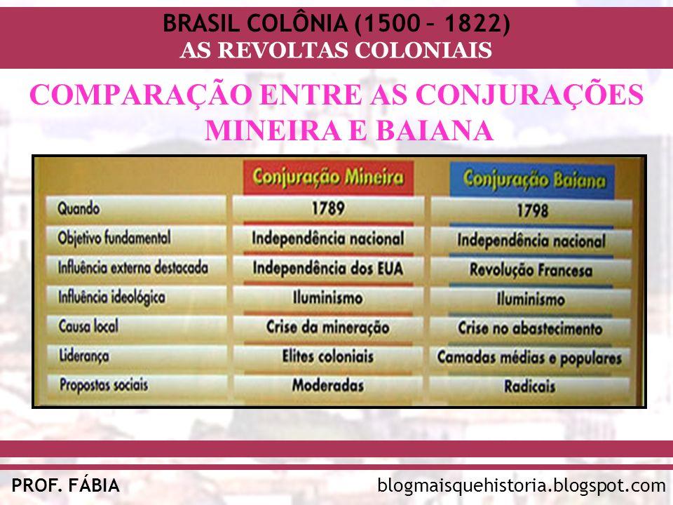 BRASIL COLÔNIA (1500 – 1822) AS REVOLTAS COLONIAIS blogmaisquehistoria.blogspot.comPROF. FÁBIA COMPARAÇÃO ENTRE AS CONJURAÇÕES MINEIRA E BAIANA