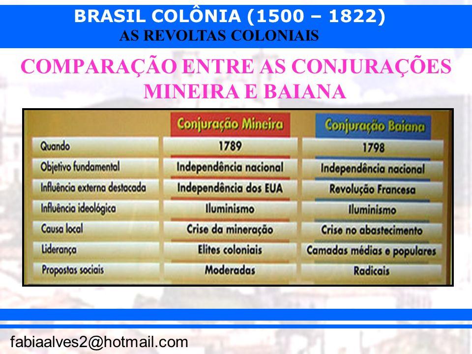BRASIL COLÔNIA (1500 – 1822) fabiaalves2@hotmail.com AS REVOLTAS COLONIAIS COMPARAÇÃO ENTRE AS CONJURAÇÕES MINEIRA E BAIANA