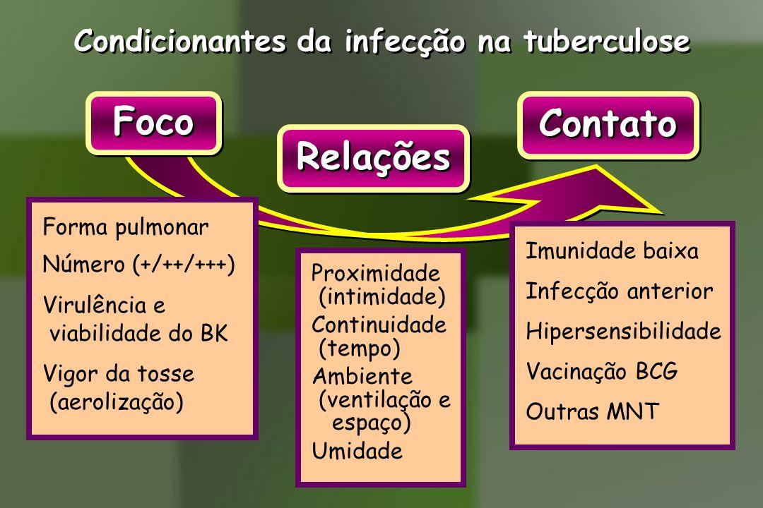 Condicionantes da infecção na tuberculose Proximidade (intimidade) Continuidade (tempo) Ambiente (ventilação e espaço) Umidade Contato Foco Relações F