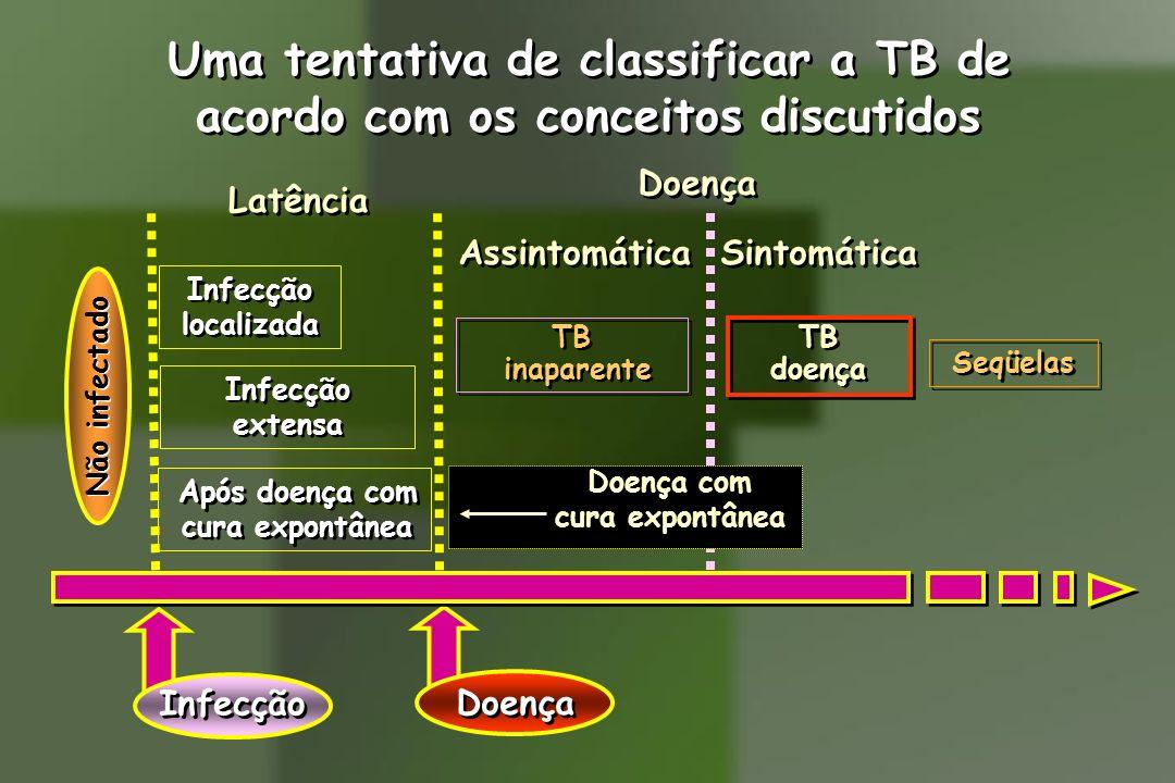 Uma tentativa de classificar a TB de acordo com os conceitos discutidos Uma tentativa de classificar a TB de acordo com os conceitos discutidos Infecç