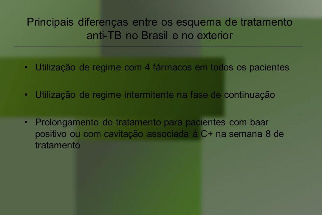 Principais diferenças entre os esquema de tratamento anti-TB no Brasil e no exterior Utilização de regime com 4 fármacos em todos os pacientes Utiliza