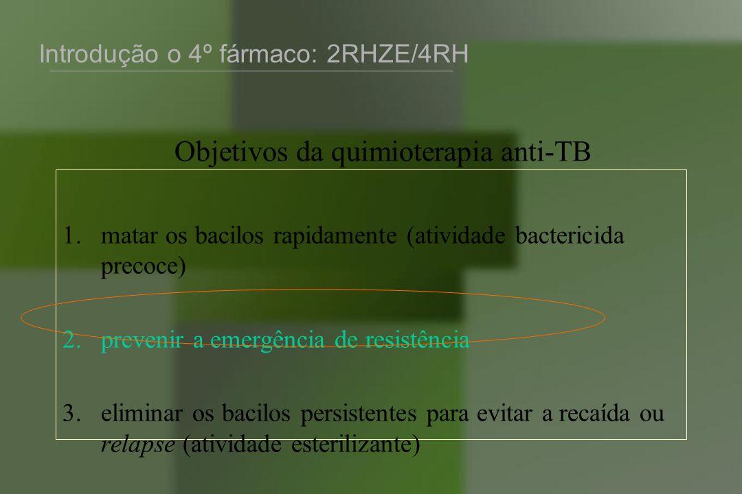 Objetivos da quimioterapia anti-TB 1.matar os bacilos rapidamente (atividade bactericida precoce) 2.prevenir a emergência de resistência 3.eliminar os