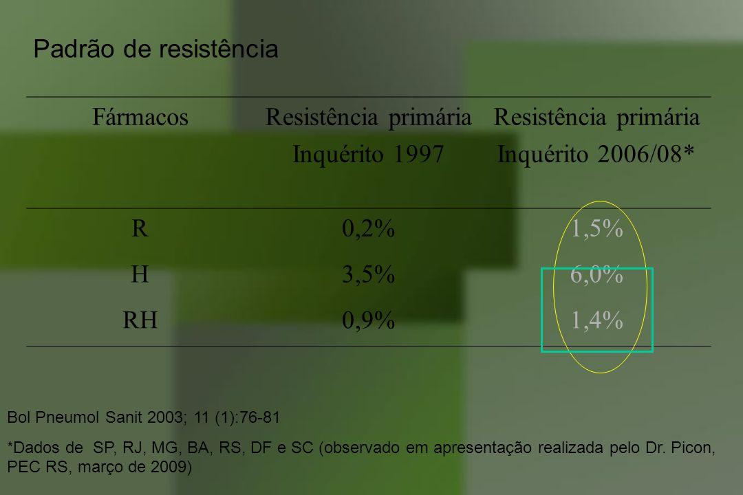 FármacosResistência primária Inquérito 1997 Resistência primária Inquérito 2006/08* R0,2%1,5% H3,5%6,0% RH0,9%1,4% Bol Pneumol Sanit 2003; 11 (1):76-8