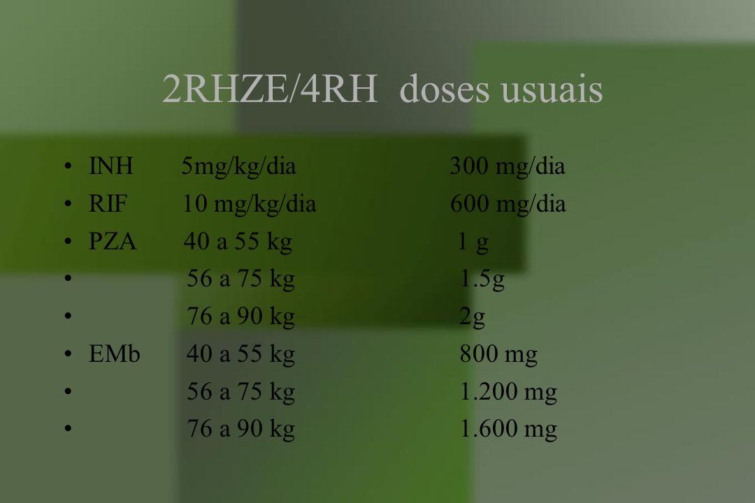 2RHZE/4RH doses usuais INH 5mg/kg/dia 300 mg/dia RIF 10 mg/kg/dia 600 mg/dia PZA 40 a 55 kg 1 g 56 a 75 kg 1.5g 76 a 90 kg 2g EMb 40 a 55 kg 800 mg 56