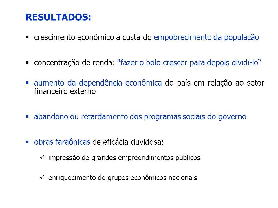 RESULTADOS: crescimento econômico à custa do empobrecimento da população concentração de renda: