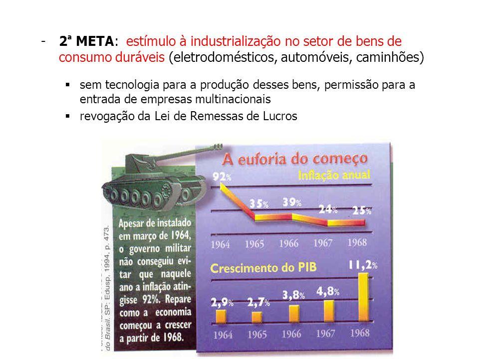 -2 ª META: estímulo à industrialização no setor de bens de consumo duráveis (eletrodomésticos, automóveis, caminhões) sem tecnologia para a produção d