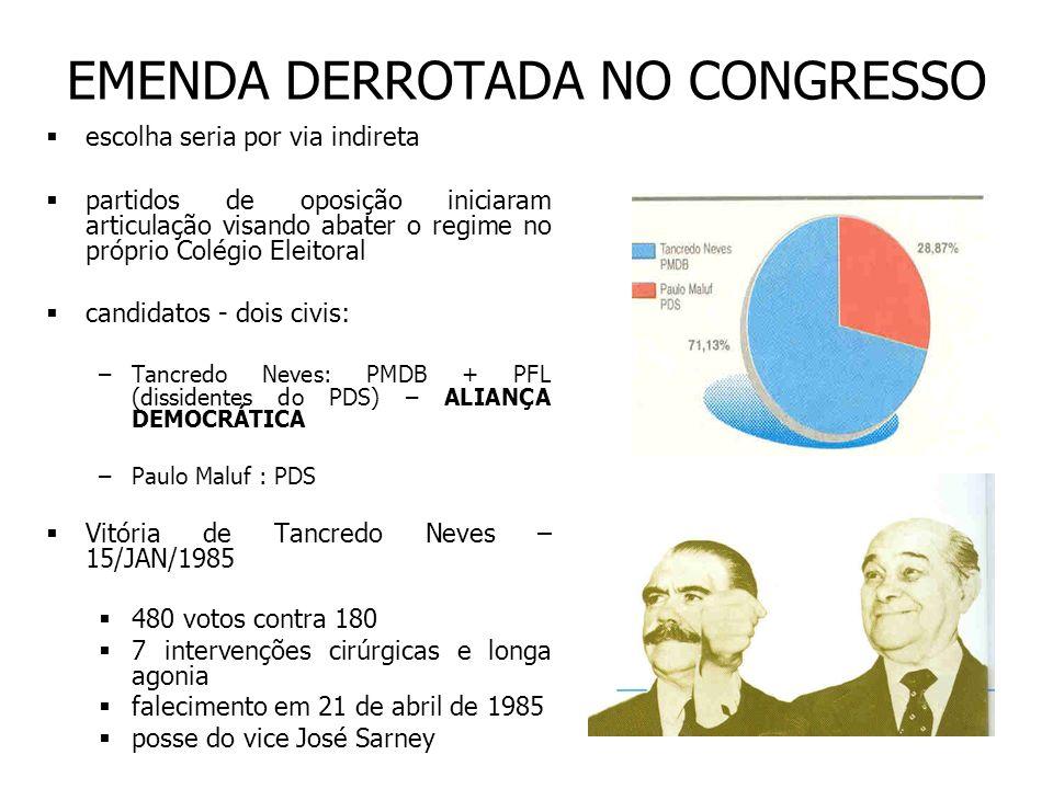 EMENDA DERROTADA NO CONGRESSO escolha seria por via indireta partidos de oposição iniciaram articulação visando abater o regime no próprio Colégio Ele