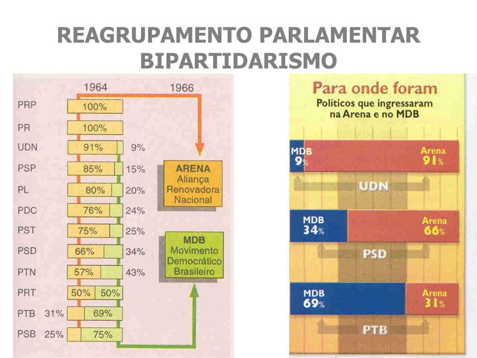 RESISTÊNCIA 1966 - 1975 MANIFESTAÇÕES ESTUDANTIS (1966-1968) LUTA ARMADA (1969-1975) Guerrilha Urbana (1969-1972) Guerrilha Rural (1966 / 1972-1975) AÇÕES VOLTADAS À ORGANIZAÇÃO DA POPULAÇÃO (a partir de 1975)