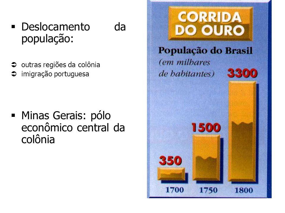 Deslocamento da população: outras regiões da colônia imigração portuguesa Minas Gerais: pólo econômico central da colônia