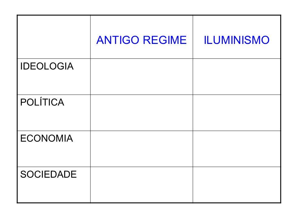ANTIGO REGIMEILUMINISMO IDEOLOGIA POLÍTICA ECONOMIA SOCIEDADE