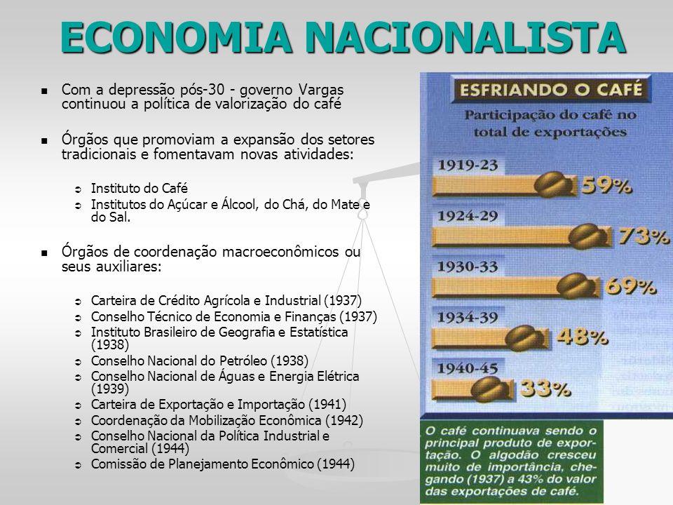 ECONOMIA NACIONALISTA Com a depressão pós-30 - governo Vargas continuou a política de valorização do café Órgãos que promoviam a expansão dos setores