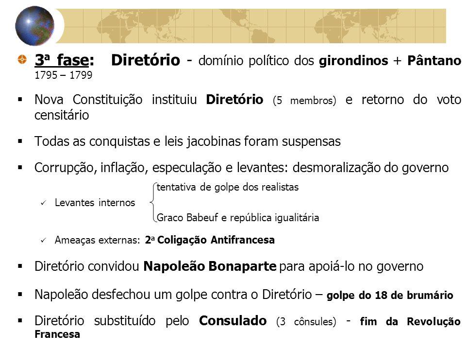 3 a fase: Diretório - domínio político dos girondinos + Pântano 1795 – 1799 Nova Constituição instituiu Diretório (5 membros) e retorno do voto censit