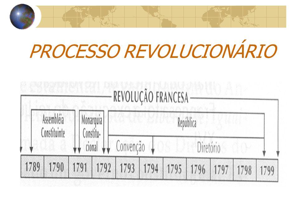 1 a fase: Assembléia Constituinte 1789 - 1792 Monarquia Constitucional Declaração dos Direitos do Homem e do Cidadão: liberdade, igualdade e fraternidade.
