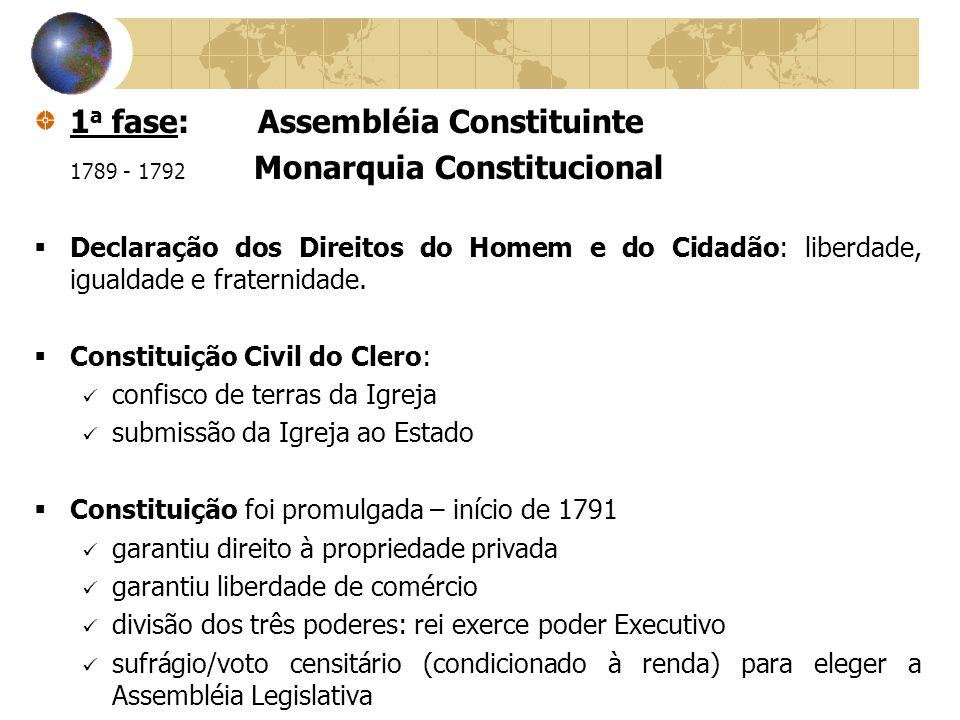 1 a fase: Assembléia Constituinte 1789 - 1792 Monarquia Constitucional Declaração dos Direitos do Homem e do Cidadão: liberdade, igualdade e fraternid