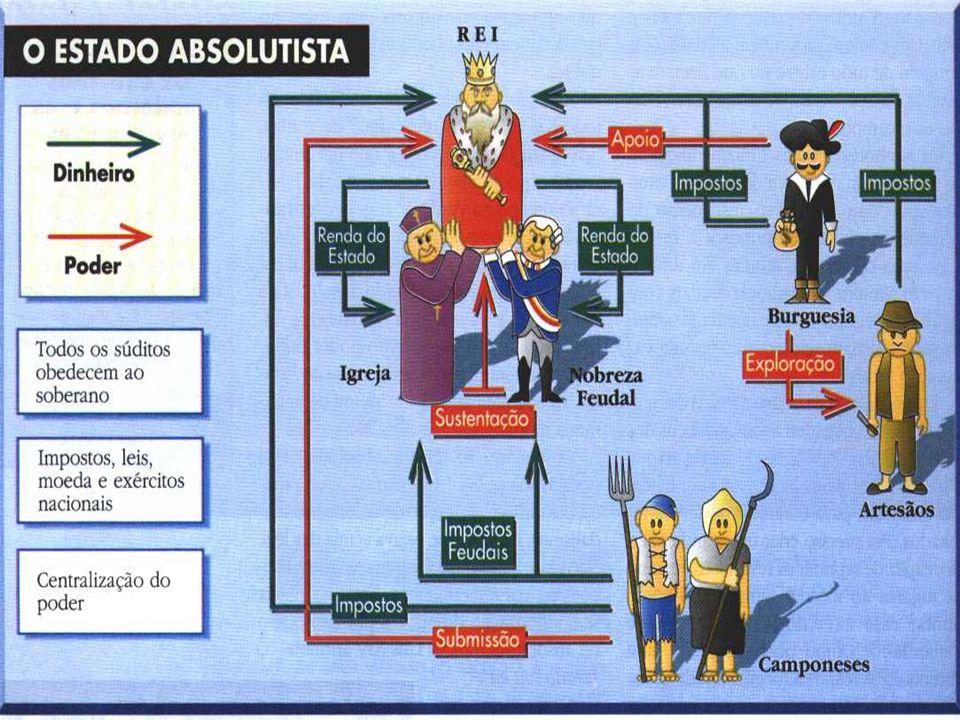 UM PROCESSO: DO SÉCULO XI AO XVIII REGIME POLÍTICO EM QUE OS PODERES ESTAVAM NAS MÃOS DE UM MONARCA E QUE VIGOROU EM VÁRIAS NAÇÕES EUROPEIAS DURANTE A
