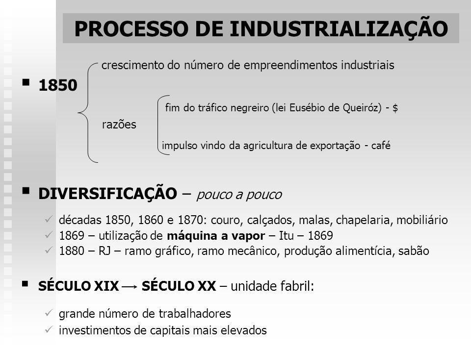 PROCESSO DE INDUSTRIALIZAÇÃO crescimento do número de empreendimentos industriais 1850 fim do tráfico negreiro (lei Eusébio de Queiróz) - $ razões imp