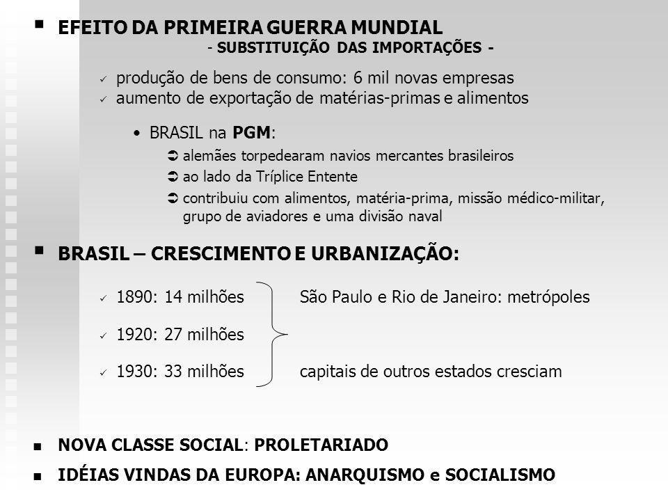 EFEITO DA PRIMEIRA GUERRA MUNDIAL - SUBSTITUIÇÃO DAS IMPORTAÇÕES - produção de bens de consumo: 6 mil novas empresas aumento de exportação de matérias