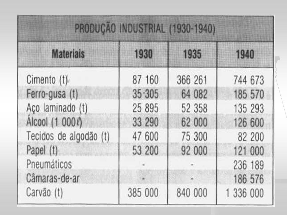 BRASIL NA SGM E FIM DA DITADURA VARGAS