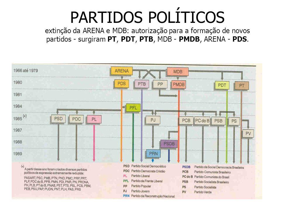 PARTIDOS POLÍTICOS extinção da ARENA e MDB: autorização para a formação de novos partidos - surgiram PT, PDT, PTB, MDB - PMDB, ARENA - PDS.