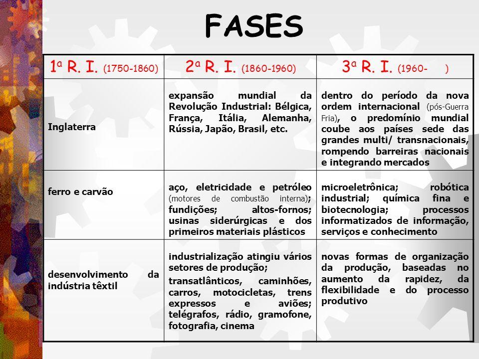 FASES 1 a R. I. (1750-1860) 2 a R. I. (1860-1960) 3 a R. I. (1960- ) Inglaterra expansão mundial da Revolução Industrial: Bélgica, França, Itália, Ale