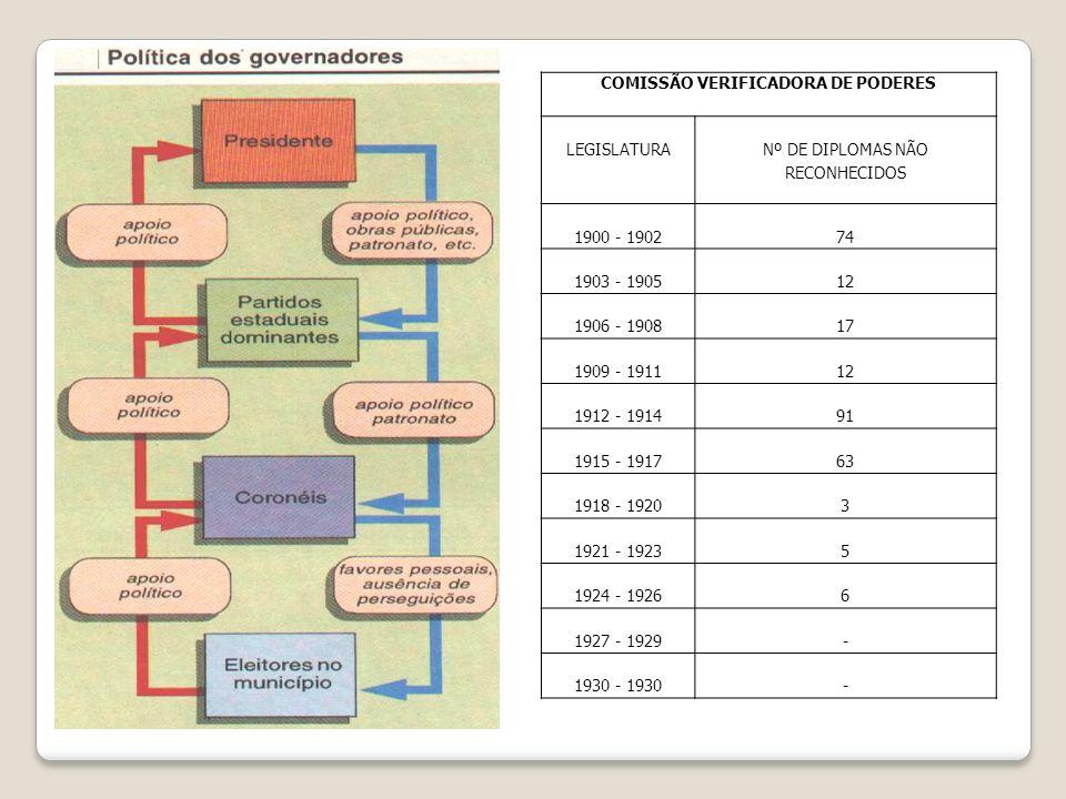 COMISSÃO VERIFICADORA DE PODERES LEGISLATURA Nº DE DIPLOMAS NÃO RECONHECIDOS 1900 - 190274 1903 - 190512 1906 - 190817 1909 - 191112 1912 - 191491 191