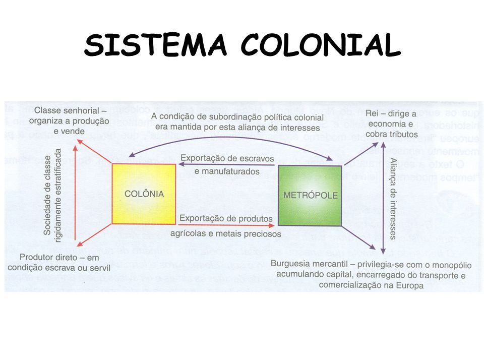 SISTEMA COLONIAL