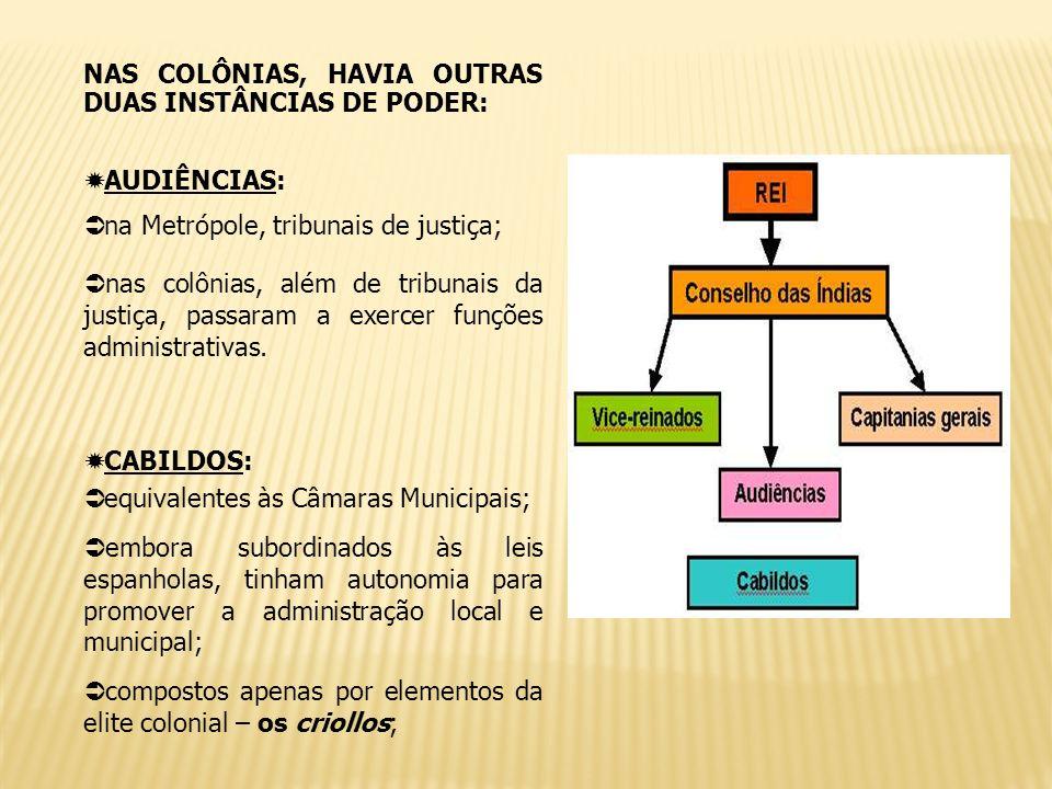 NAS COLÔNIAS, HAVIA OUTRAS DUAS INSTÂNCIAS DE PODER: AUDIÊNCIAS: na Metrópole, tribunais de justiça; nas colônias, além de tribunais da justiça, passa