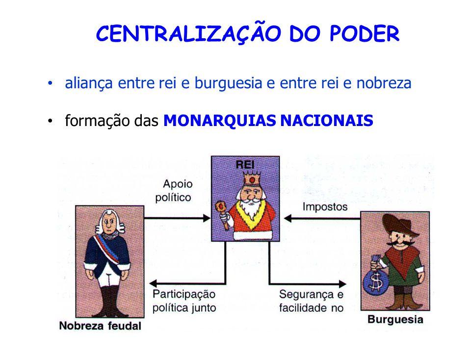 CENTRALIZAÇÃO DO PODER aliança entre rei e burguesia e entre rei e nobreza formação das MONARQUIAS NACIONAIS