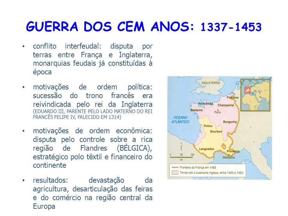 GUERRA DOS CEM ANOS: 1337-1453 conflito interfeudal: disputa por terras entre França e Inglaterra, monarquias feudais já constituídas à época motivações de ordem política: sucessão do trono francês era reivindicada pelo rei da Inglaterra (EDUARDO III, PARENTE PELO LADO MATERNO DO REI FRANCÊS FELIPE IV, FALECIDO EM 1314) motivações de ordem econômica: disputa pelo controle sobre a rica região de Flandres (BÉLGICA), estratégico polo têxtil e financeiro do continente resultados: devastação da agricultura, desarticulação das feiras e do comércio na região central da Europa